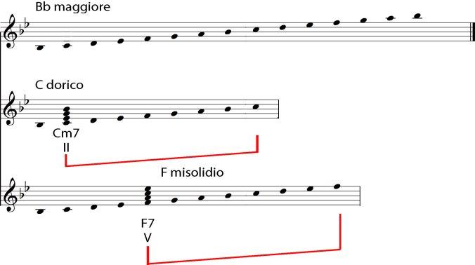 Scala-maggiore-Figura-4