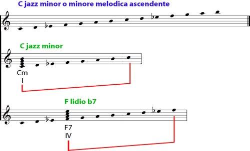 Scala-jazz-minor-figura 3