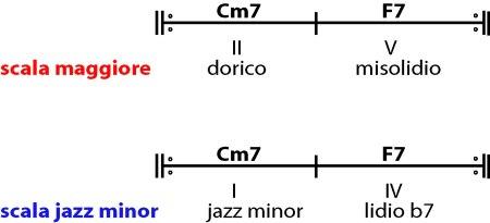 Scala-jazz-minor-figura 4