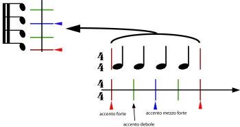 sincope-figura-3